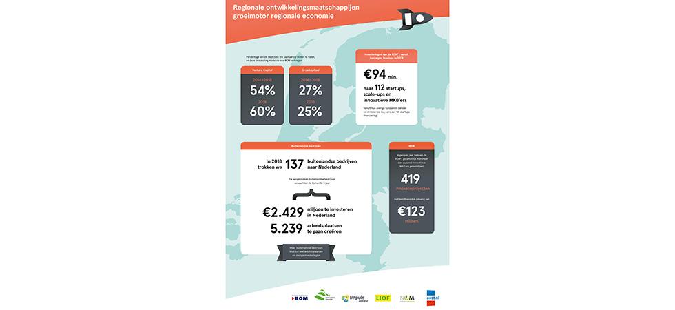 Regionale ontwikkelingsmaatschappijen resultaten 2018 - Impact voor en met het innovatieve mkb