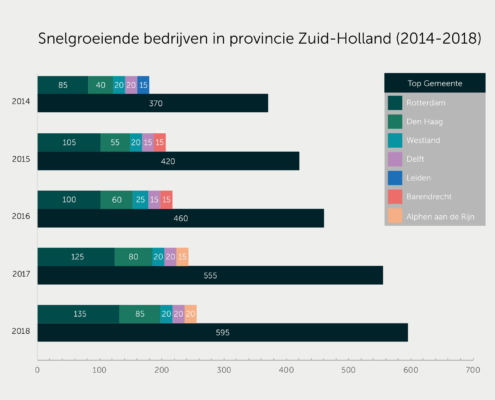 Tabel - Snelgroeiende Bedrijven Zuid-Holland (2014-2018)