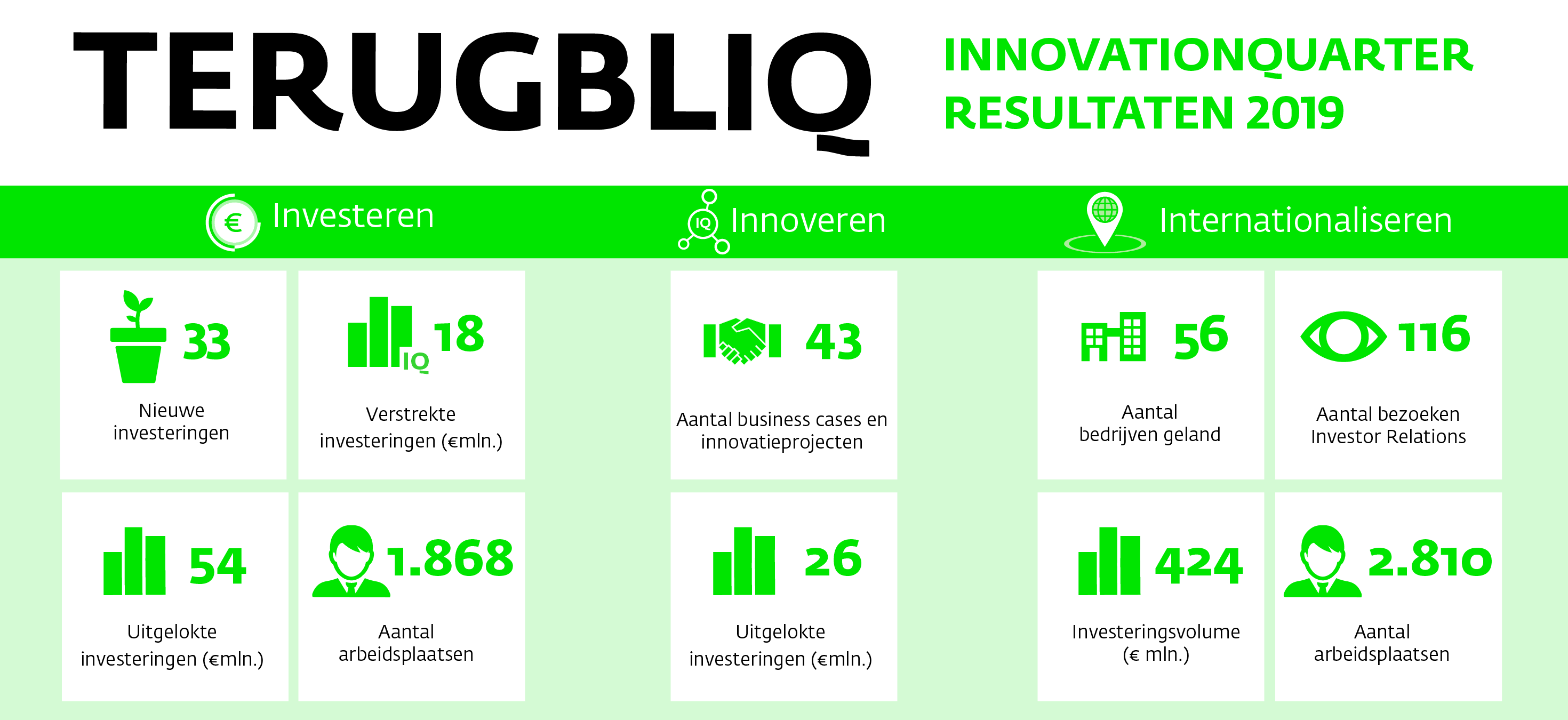 InnovationQuarter resultaten 2019
