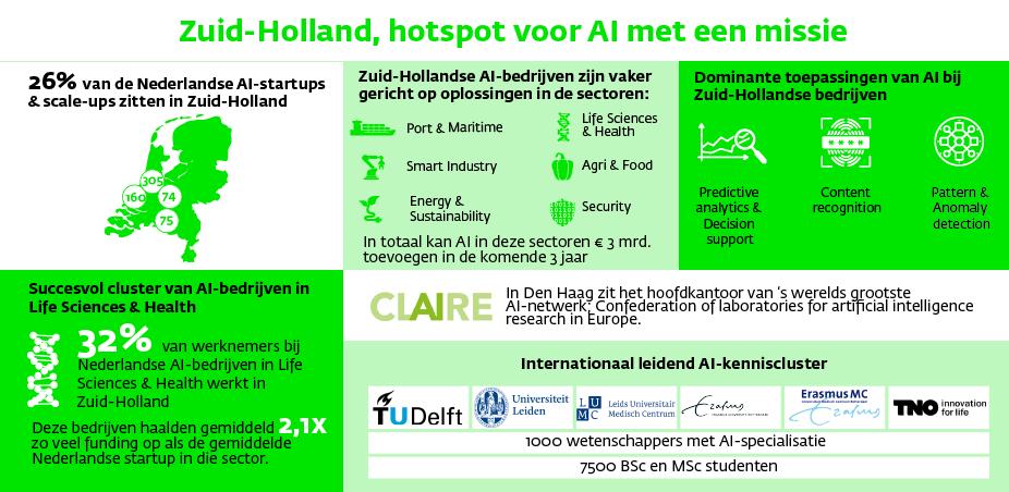 InnovationQuarter start AI-hub Zuid-Holland met partners
