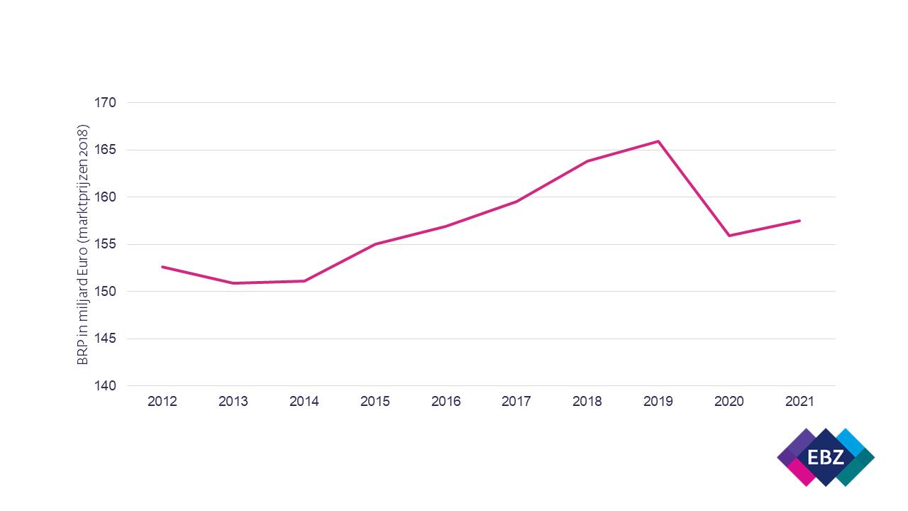 Figuur 1. Ramingen reëel bruto regionaal product (marktprijzen 2018) Zuid-Holland (NEO Observatory, 2020).