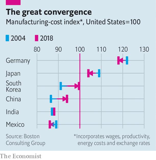 De convergentie van productiekosten (Economist, 2019)