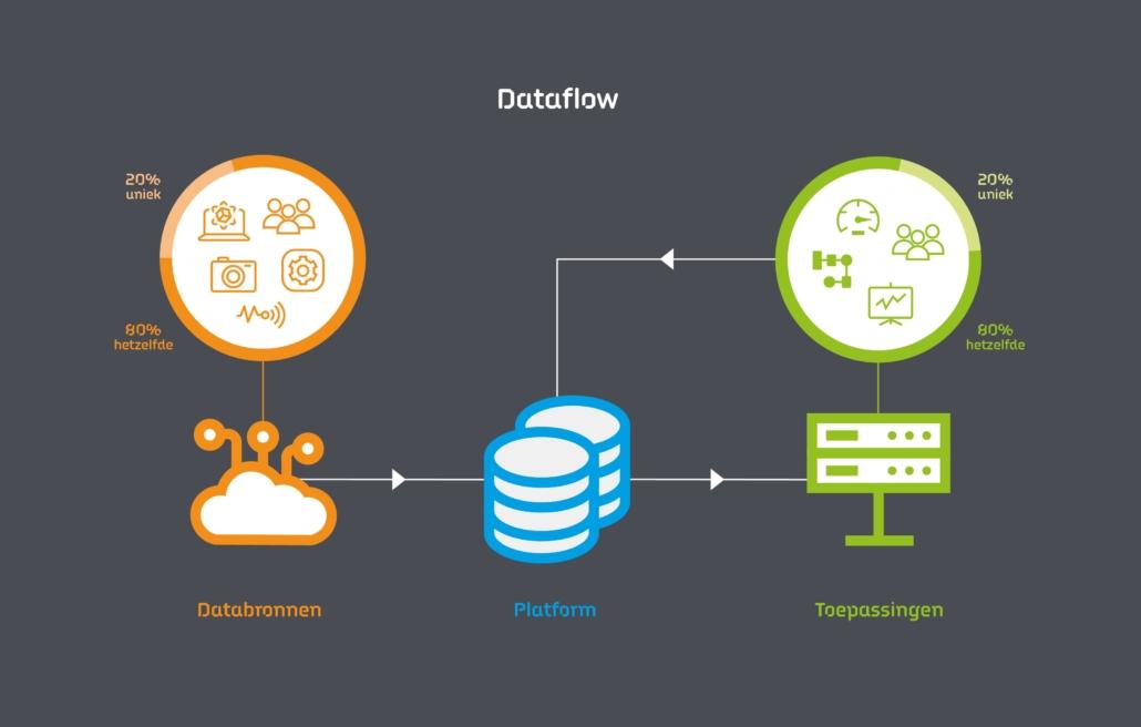 Dataflow mkb