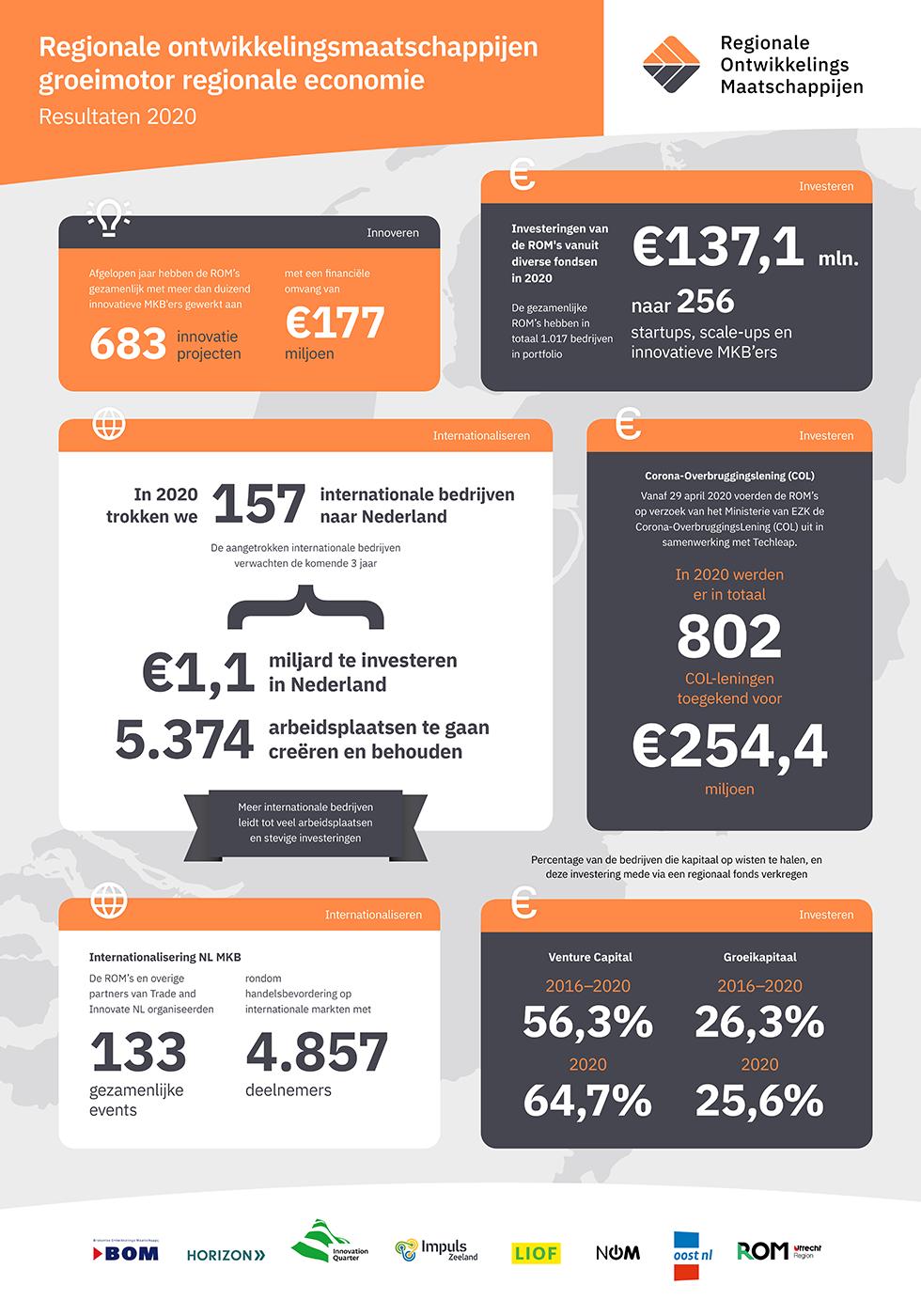 Resultaten Regionale Ontwikkelingsmaatschappijen Nederland 2020