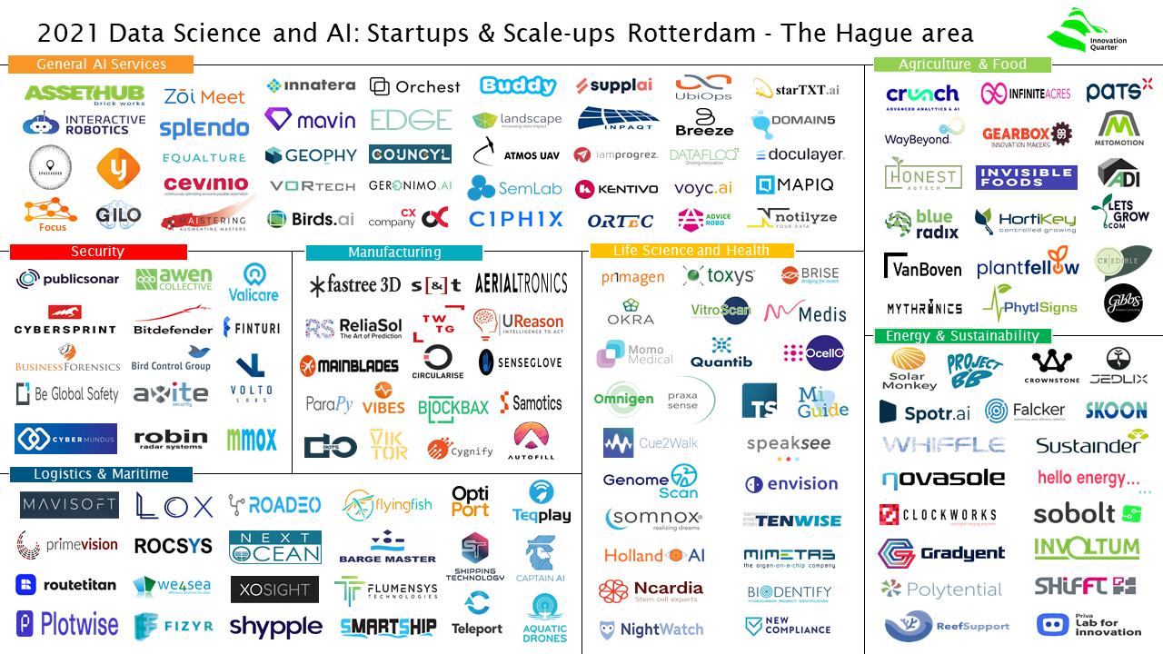 AI ecosysteem Zuid Holland 2021 V.3.1